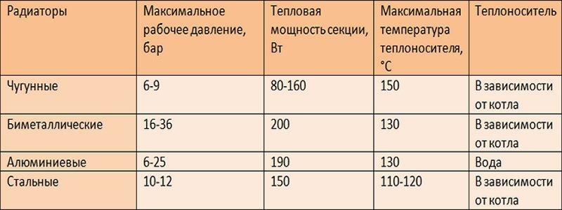 Расчет радиаторов отопления по объему помещения | всё об отоплении