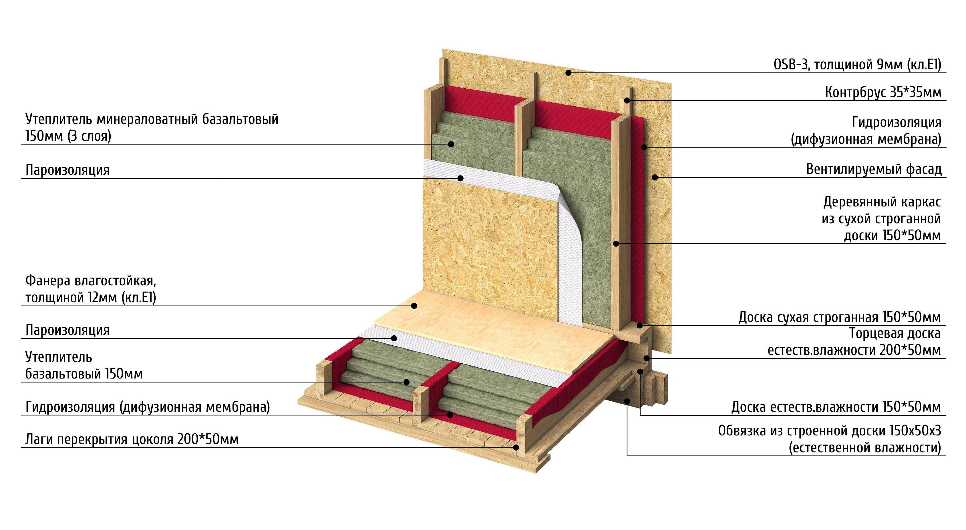 Пирог стены каркасного дома: многослойное устройство