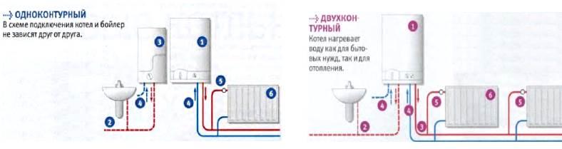 Одноконтурный или двухконтурный газовый котел – что выбрать? | тепломонстр