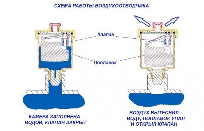 Автоматический воздухоотводчик: принцип работы, необходимость установки, правила монтажа клапана