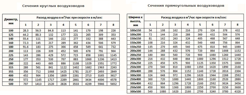 Схема естественной вентиляции дома: виды и расчет основных параметров вентиляционной системы