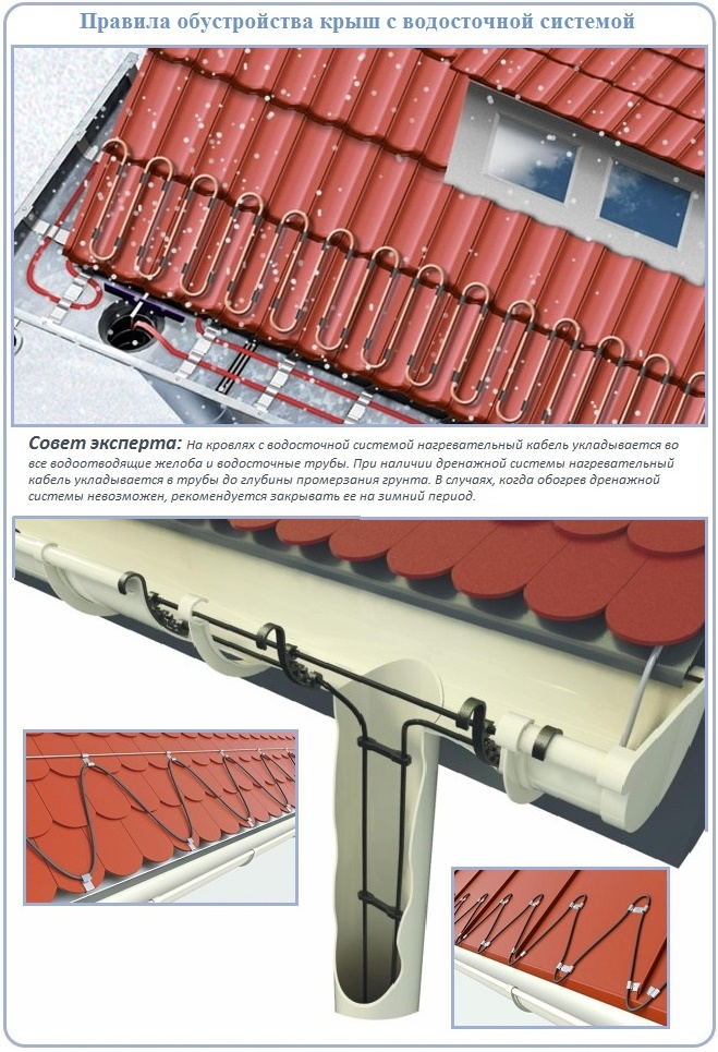 Устройство системы антиобледенения кровли и водостоков при помощи саморегулирующегося греющего кабеля