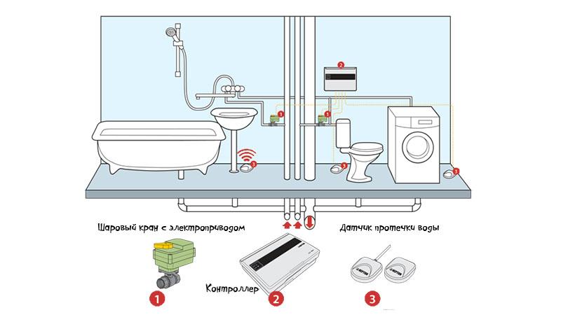 Датчик протечки воды своими руками: сигнализатор, аквасторож, подробные схемы