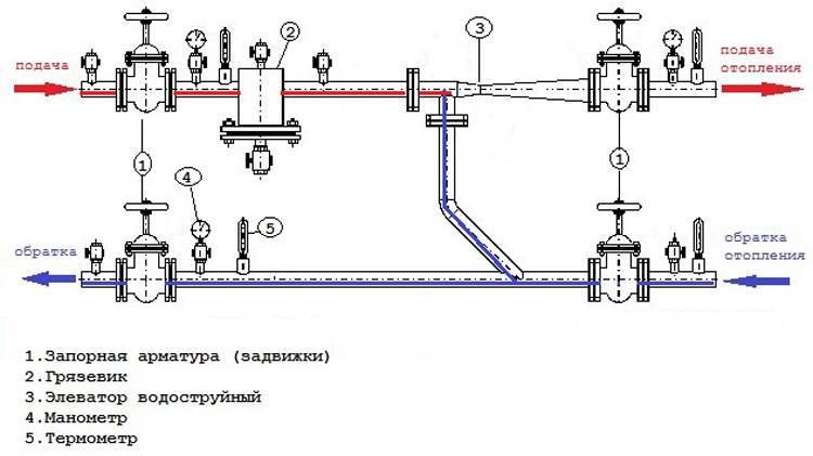 Настройка системы отопления | наладка отопления | блог инженера теплоэнергетика