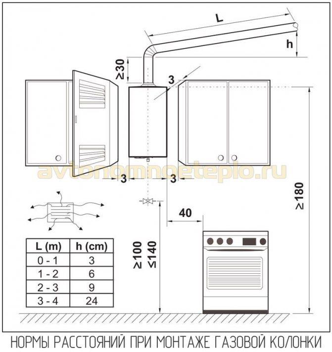 Установка газовой колонки в квартире: 4 этапа