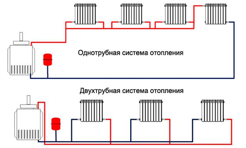 Закрытая отопительная система в доме