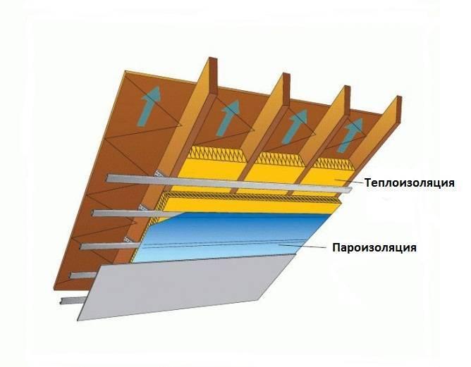 Утепление крыши изнутри: подготовка, этапы и ошибки при утеплении