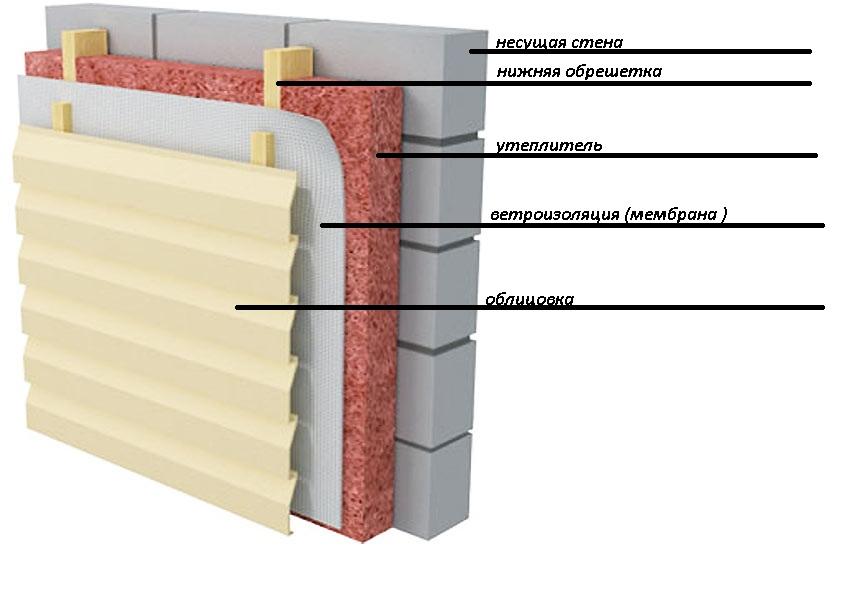 Мокрый фасад или вентилируемый: что лучше