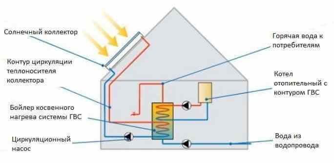 Горячее водоснабжение: что это такое, закрытая и открытая системы, отличия каждого типа, температура воды для теплоснабжения и правила обустройства