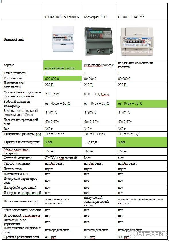 Счетчик нева мт 113 многотарифный, однофазный - характеристики, инструкция