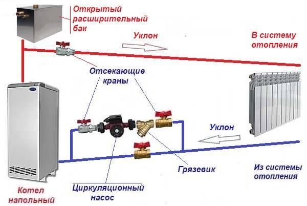 Характеристики водяного насоса для отопления