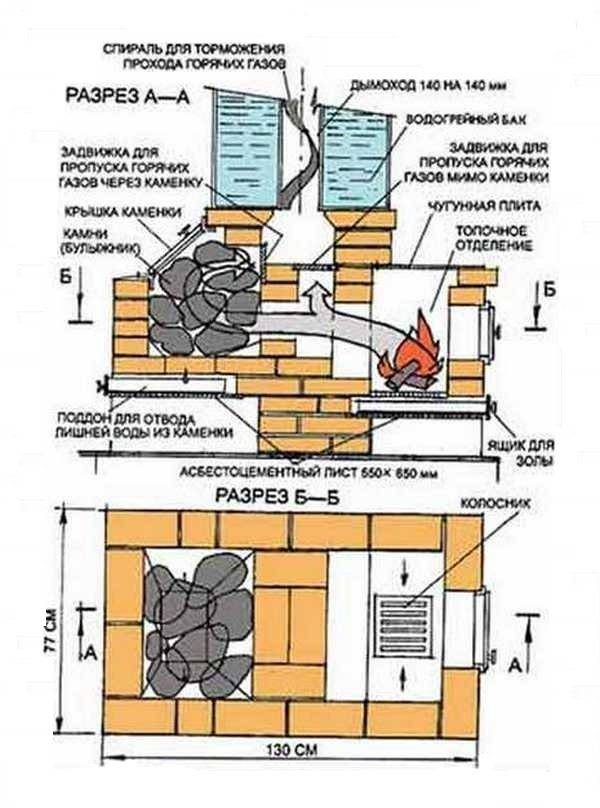 Кирпичная печь для бани: особенности конструкций