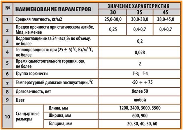 Теплопроводность пенопласта — точные цифры