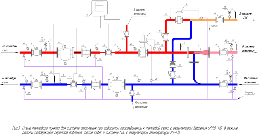Балансировка системы отопления в частном многоэтажном доме: как настроить оборудование своими руками