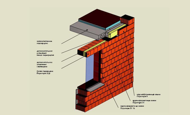 Перемычки над окнами в доме из газобетона: виды, глубина опирания, монтаж