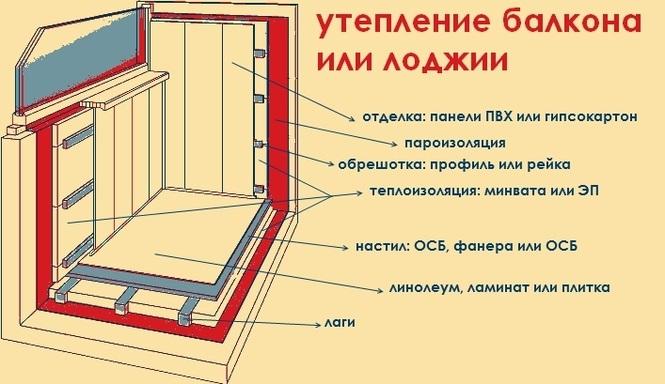 Пошаговое утепление балкона от гидроизоляции до финальной обшивки