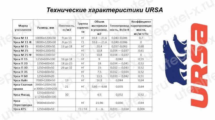 """Технические характеристики утеплителя """"ursa"""" и другие параметры - мойклассныйсайт.ру"""