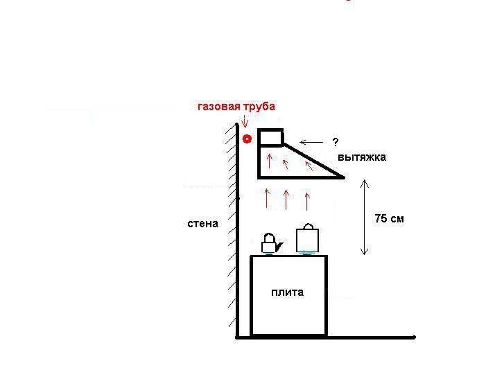Установка гофры на вытяжку: как надеть или вставить внутрь, какой бывает диаметр