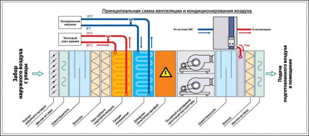 Расчет воздушного отопления основные принципы  пример расчета