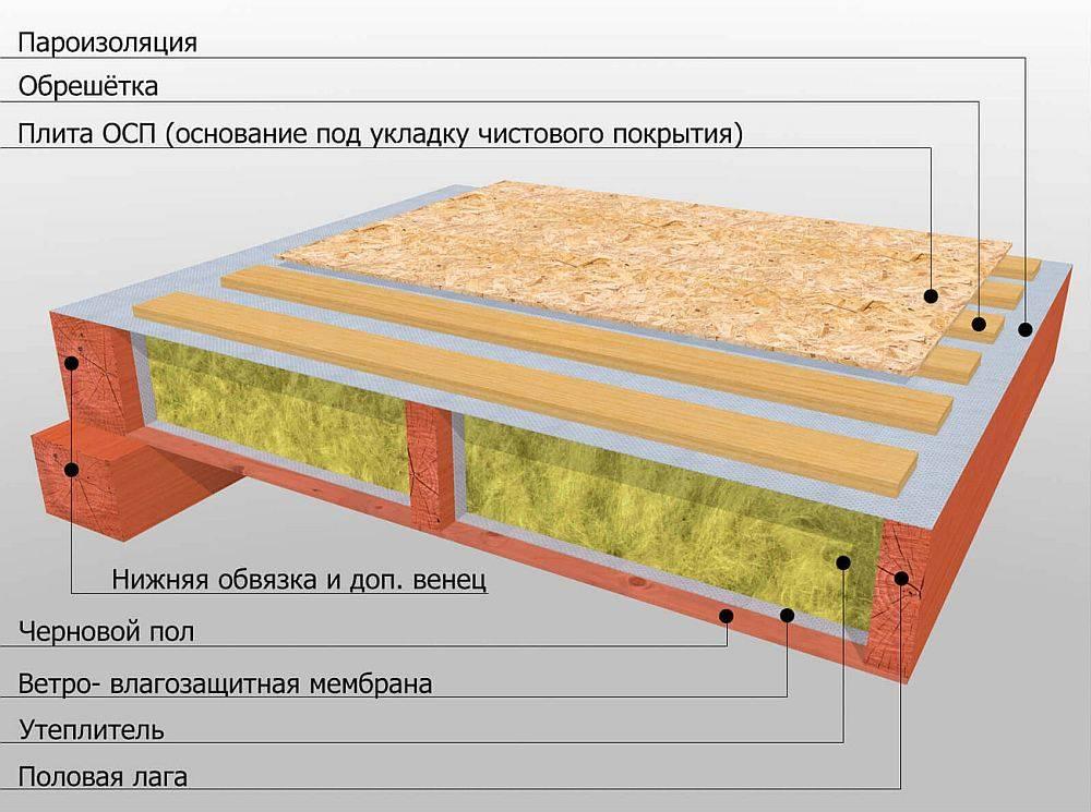 Утепление бетонного пола первого этажа - подробная инструкция!
