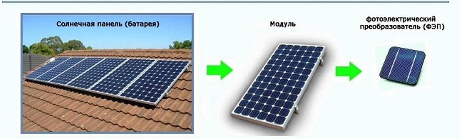 Принцип преобразования солнечной энергии, её применение и перспективы