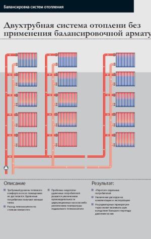 Отопление частного дома своими руками схемы систем отопления, монтаж