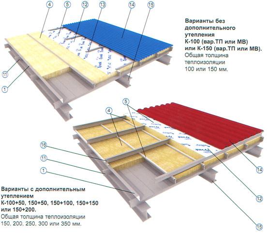 Утепленная крыша из профнастила