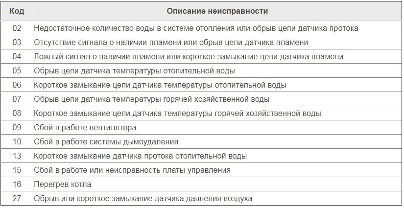 Как сбросить коды ошибок газового котла navien (навьен) fixbroken.ru