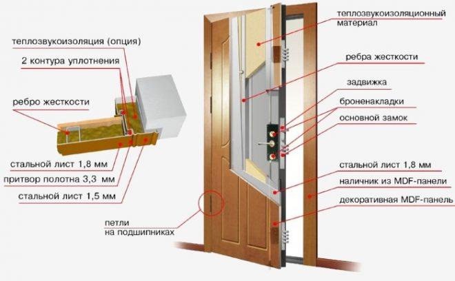 Как утеплить входную железную дверь изнутри своими руками