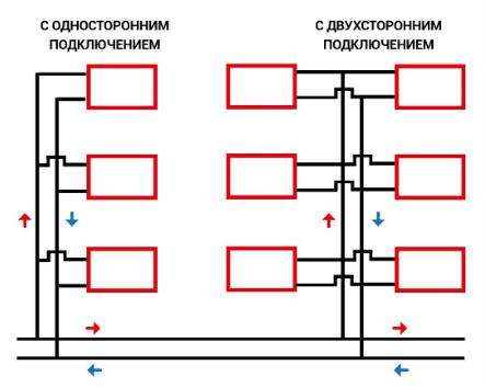Отопление для многоквартирного дома: трубы,  требования, нормы
