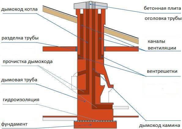 Как сделать дымосос для твердотопливного котла своими руками: инструкция