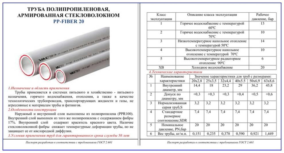 Размеры и диаметры полипропиленовой трубы
