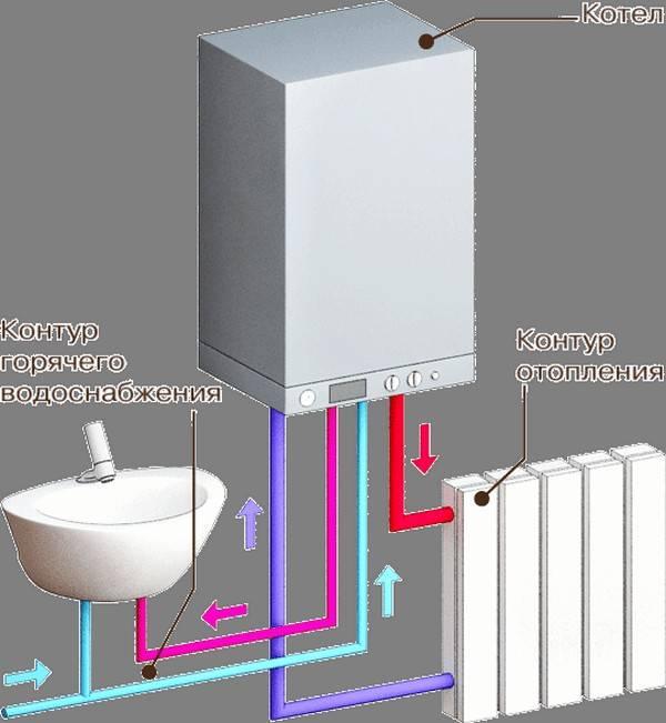 Особенности электрических двухконтурных котлов