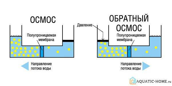 Обратный осмос (очистка воды). основные недостатки системы обратного осмоса