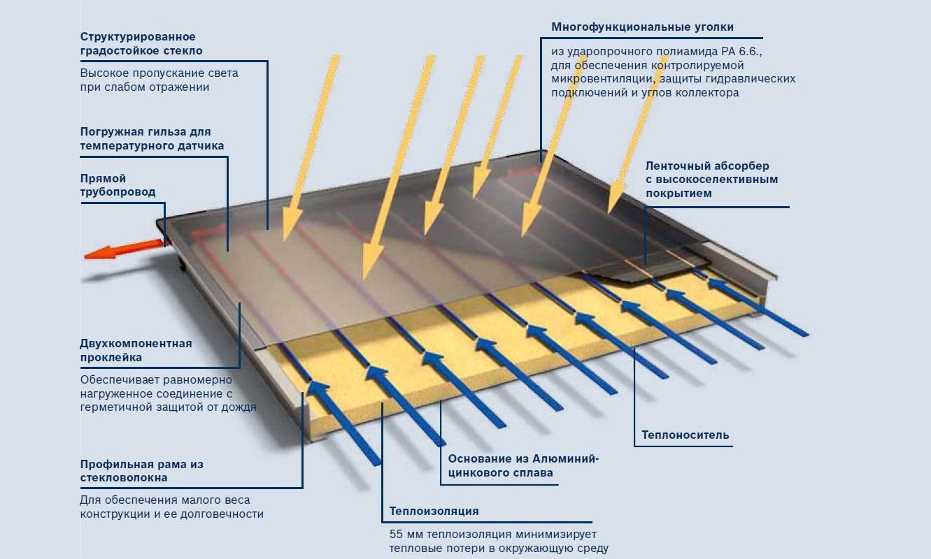 Сборка воздушного солнечного коллектора своими руками