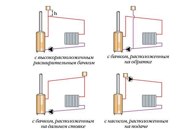 Паровое отопление: схема системы в частном доме, устройство от печи на дровах своими руками, отзывы о парокапельном варианте