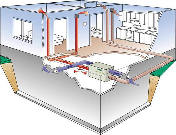 Воздушное отопление в частном доме: воздушный обогрев, схема системы котла и радиаторов, примеры на фото и видео