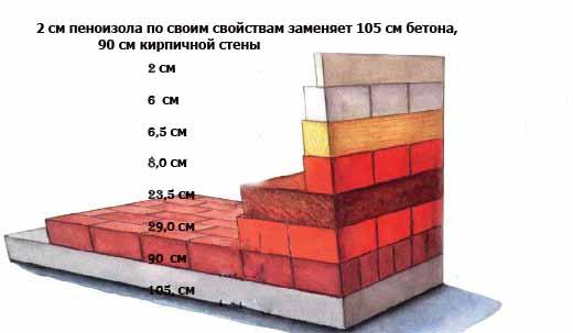 Утеплитель пеноизол - преимущества и особенности использования. жми!