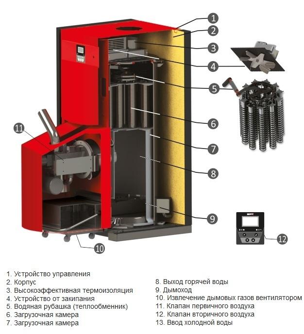 Как выбрать пеллетный котел для отопления частного дома