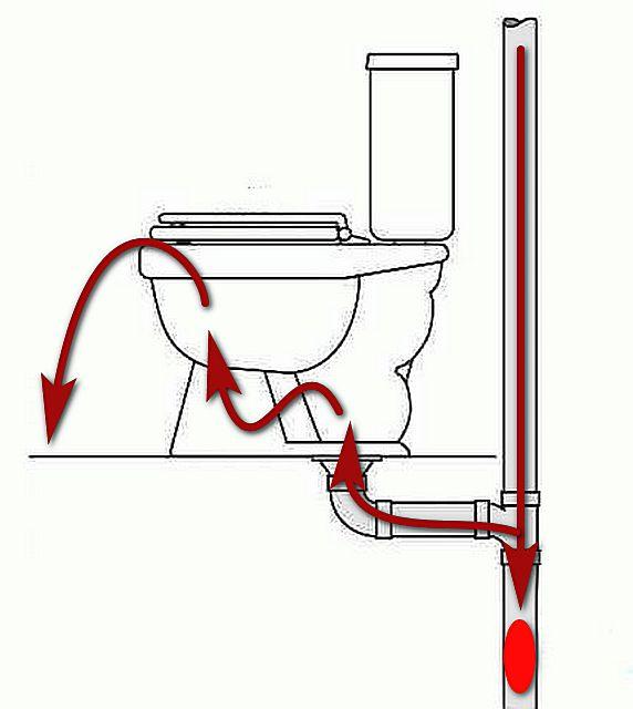 Воздушный клапан для канализации — устройство и монтаж