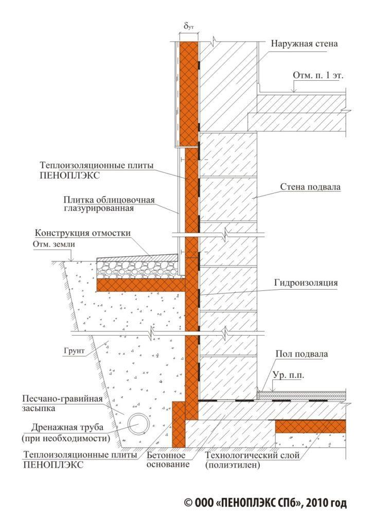 Как утеплить стены подвала с помощью пенополистирола
