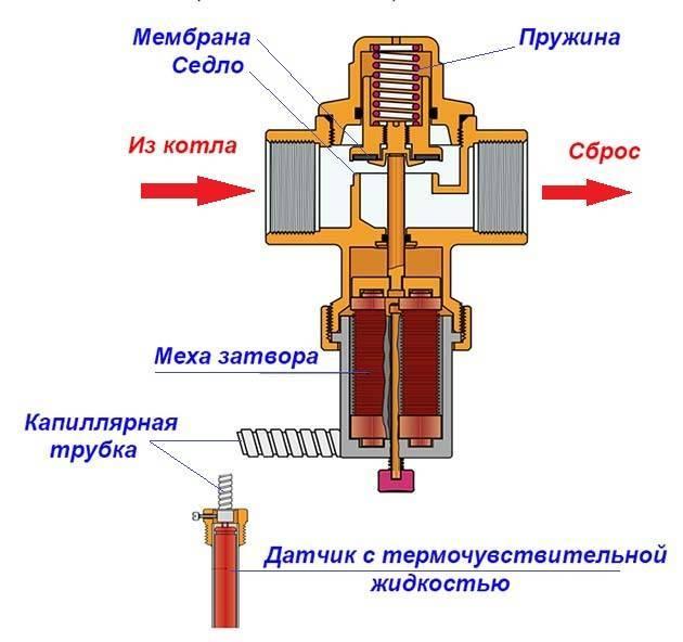 Виды клапанов для систем отопления, их назначение и функциональные особенности
