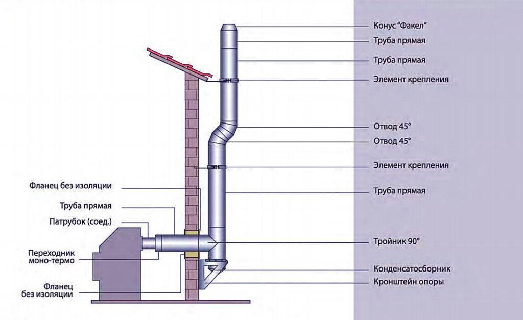 Как собрать и установить дымоход из нержавейки - конструкция и соединение, правила монтажа и схема установки, видео, герметизация, как чистить и что делать если дымоход прогорел