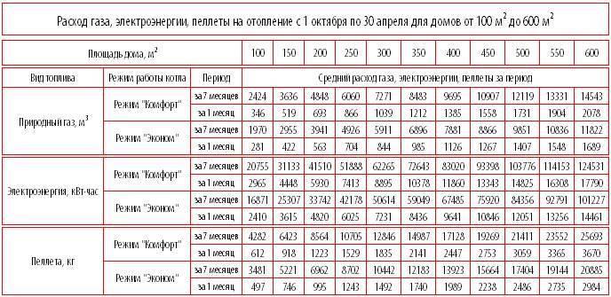 Сколько электроэнергии потребляют бытовые приборы - таблица