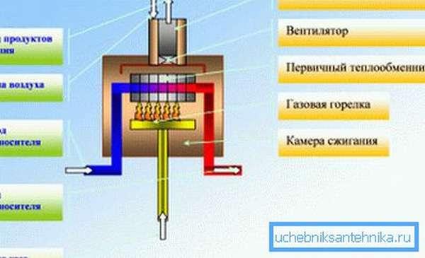 Плюсы и минусы конденсационных газовых котлов
