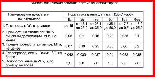 Теплопроводность пенопласта + таблица: разъясняем подробно