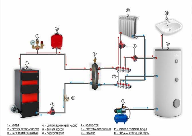 Правильная обвязка твердотопливного котла. преимущества использования буферной емкости для отопления