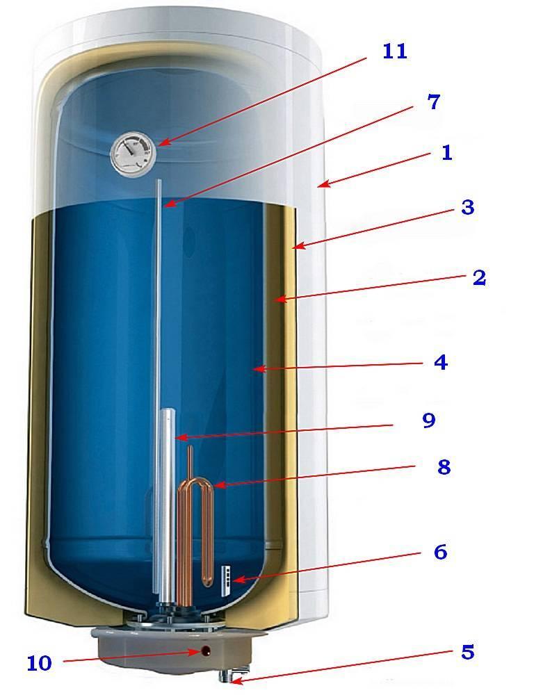 Принцип работы бойлера: газового, электрического