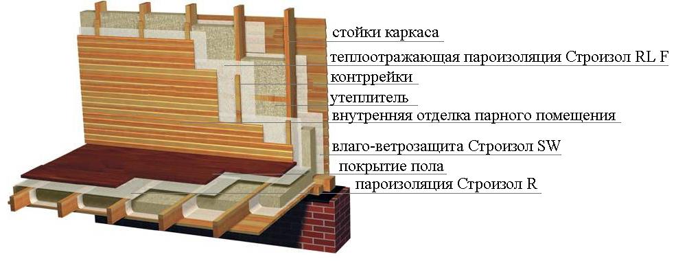 Пароизоляция для пола в деревянном доме — зачем нужна и как правильно сделать