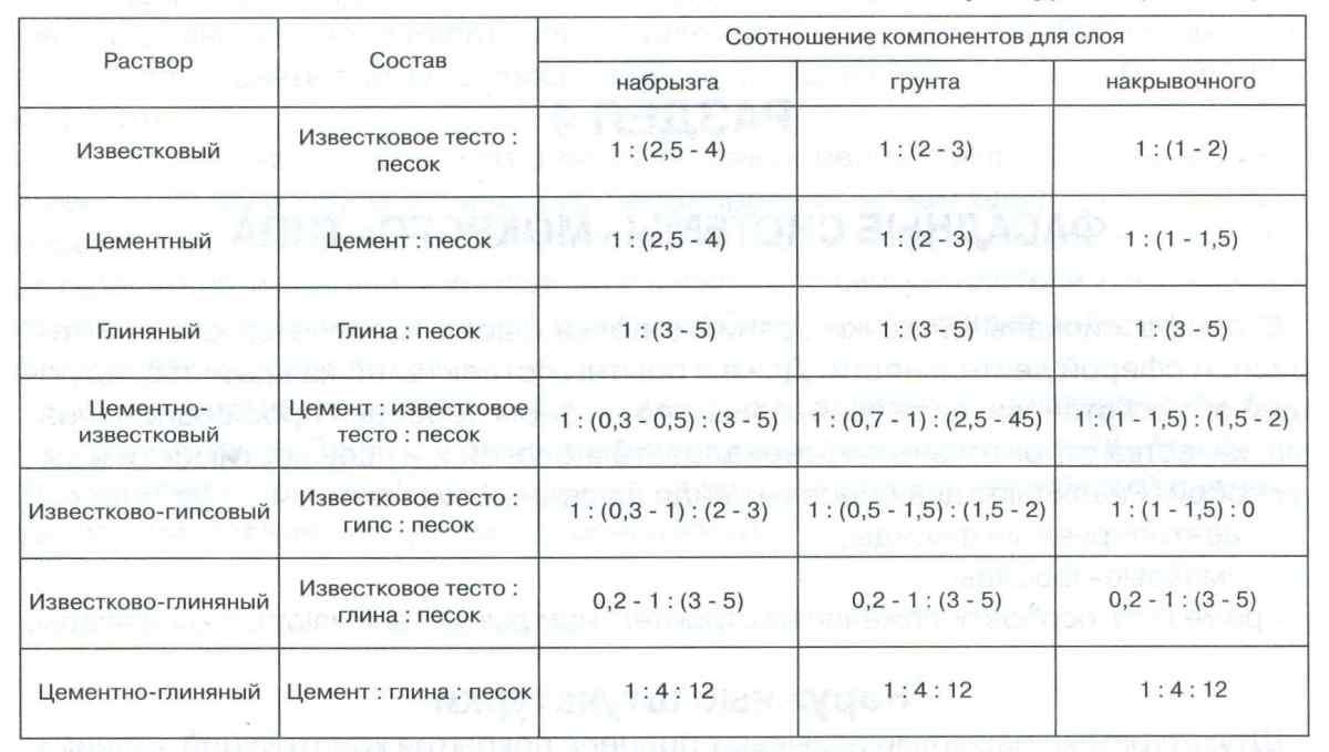 Раствор для побелки потолка: состав, пропорции, приготовление